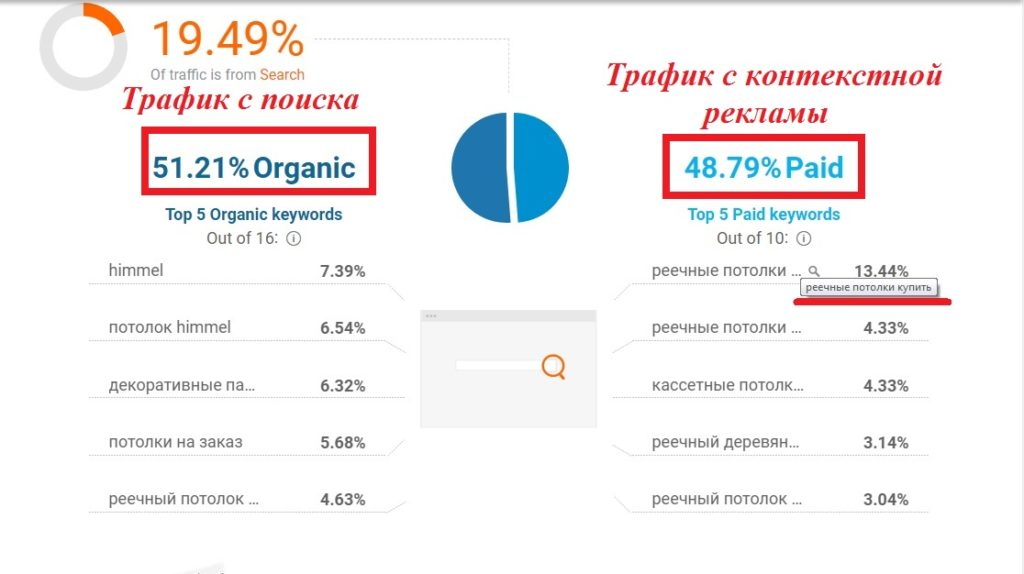 ЯНДЕКС Директ и GOOGLE ADWORDS в рекламном трафике